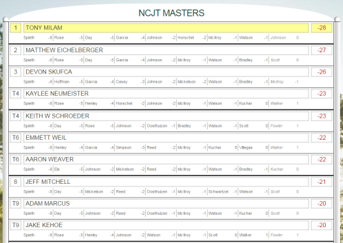 Masters - Day 1 leaders