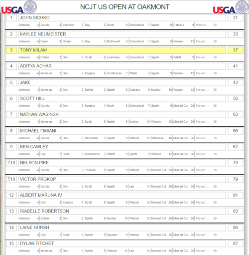 NCJT - US OPEN Pool Winners 2016